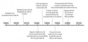 Timeline for Breast Cancer