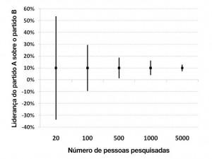 Diagram of confidence intervals