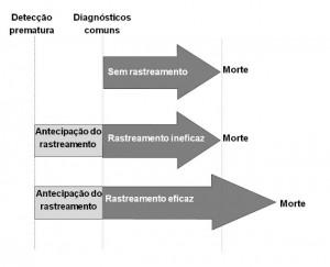 Diagram illustrating earlier detection