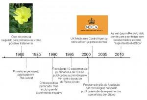 Timeline for evening primrose oil for eczema